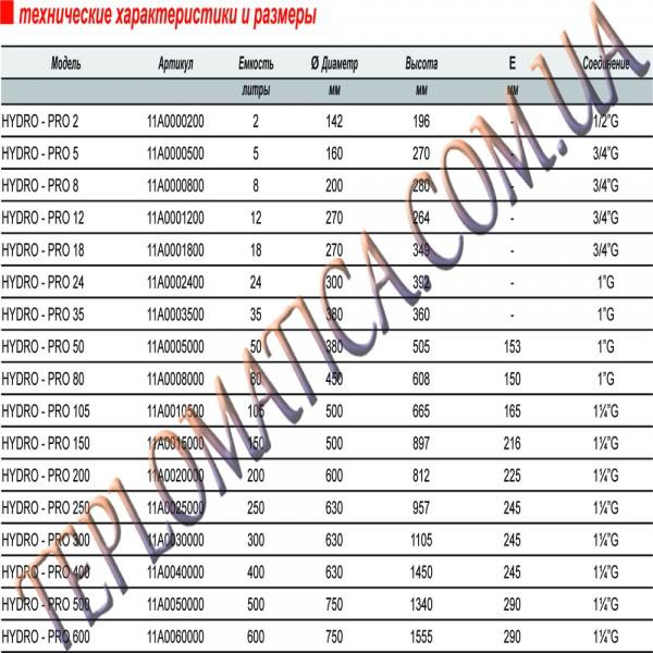 Расширительный бак Zilmet Hydro-Pro 2 литра