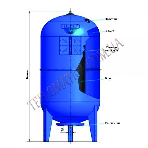 Расширительный бак Zilmet ULTRA-PRO 200 вертикальный