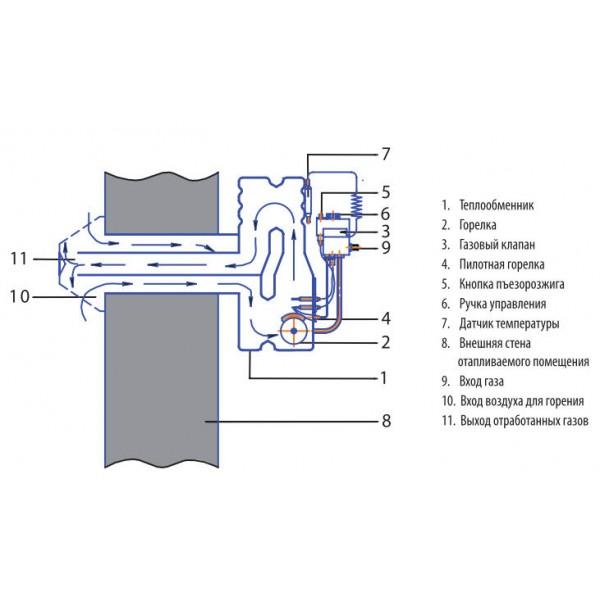 Газовый конвектор ATON VEKTOR 5 кВт