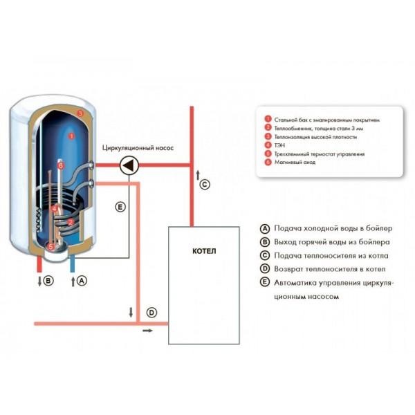 Atlantic Combi CWH 080 D400-2-B электрический водонагреватель